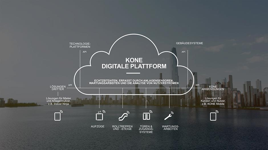 kone digitale plattform